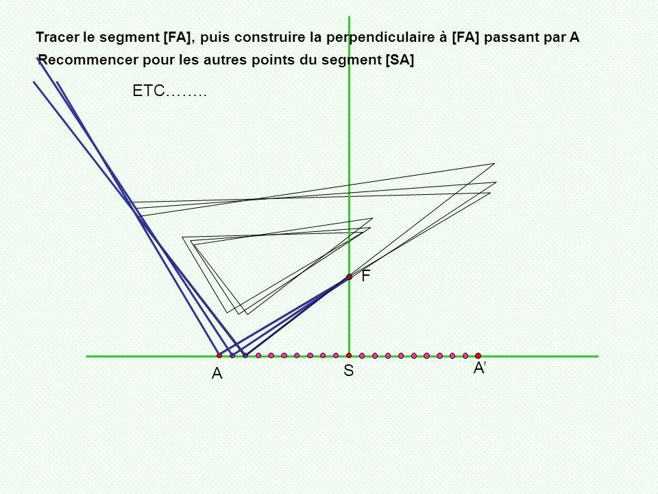 Tracer le segment [FA], puis construire la perpendiculaire à [FA] passant par A